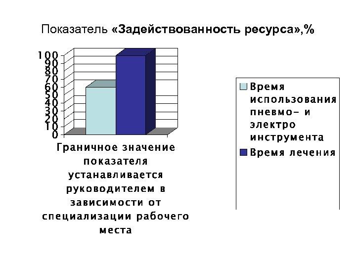 Показатель «Задействованность ресурса» , %