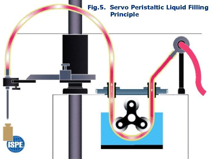 Fig. 5. Servo Peristaltic Liquid Filling Principle