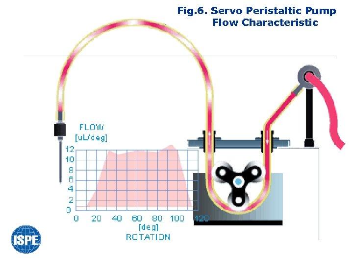Fig. 6. Servo Peristaltic Pump Flow Characteristic