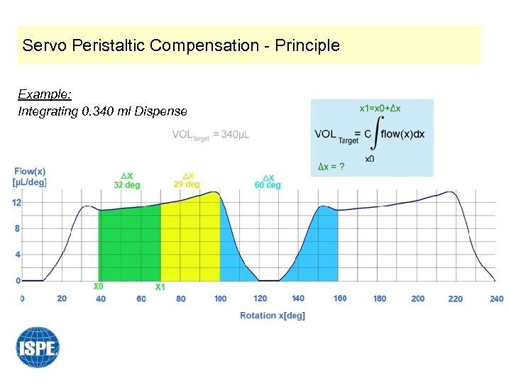 Servo Peristaltic Compensation - Principle Example: Integrating 0. 340 ml Dispense