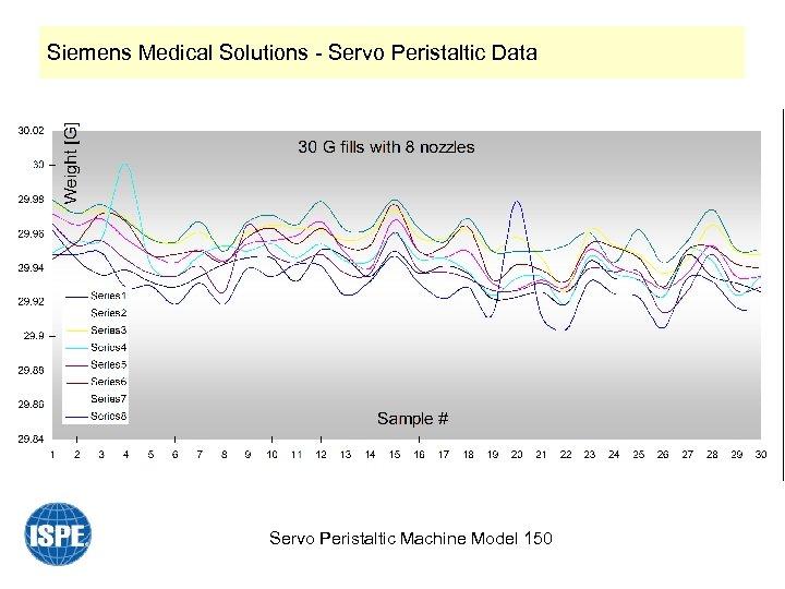 Siemens Medical Solutions - Servo Peristaltic Data Servo Peristaltic Machine Model 150