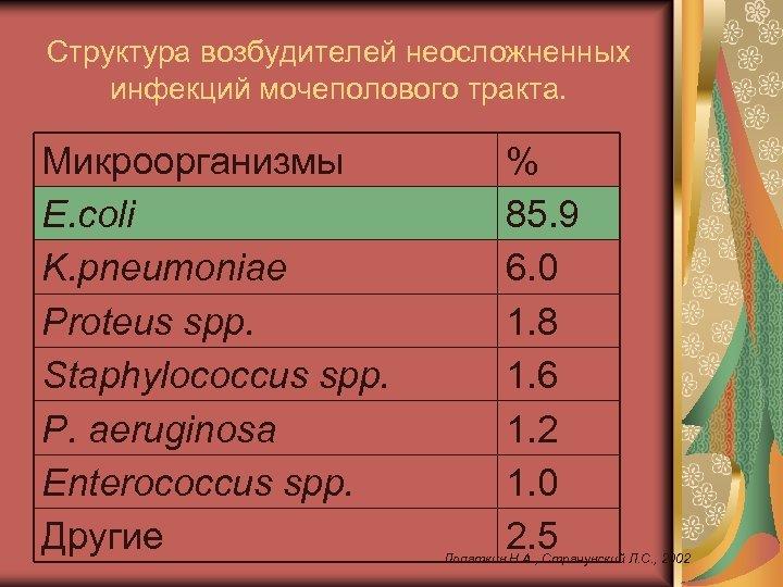 Структура возбудителей неосложненных инфекций мочеполового тракта. Микроорганизмы E. coli K. pneumoniae Proteus spp. Staphylococcus