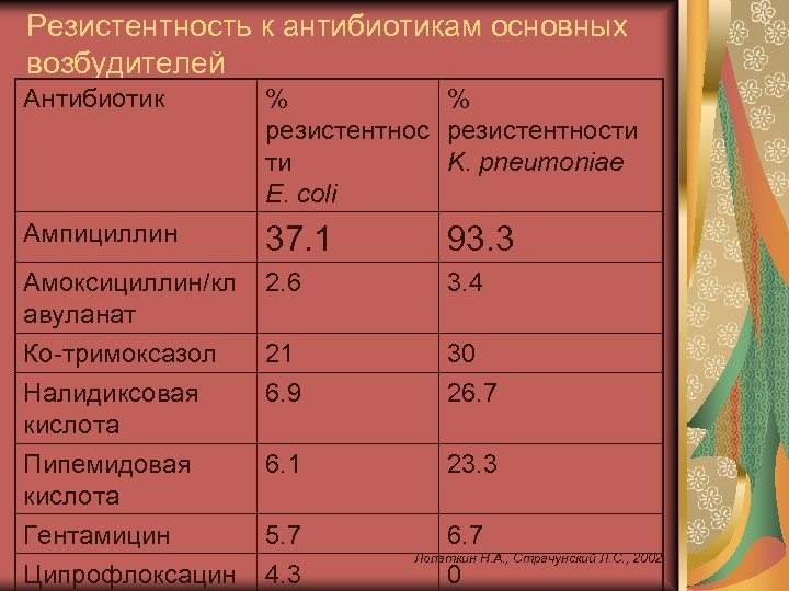 Резистентность к антибиотикам основных возбудителей Антибиотик % % резистентности ти K. pneumoniae E. coli