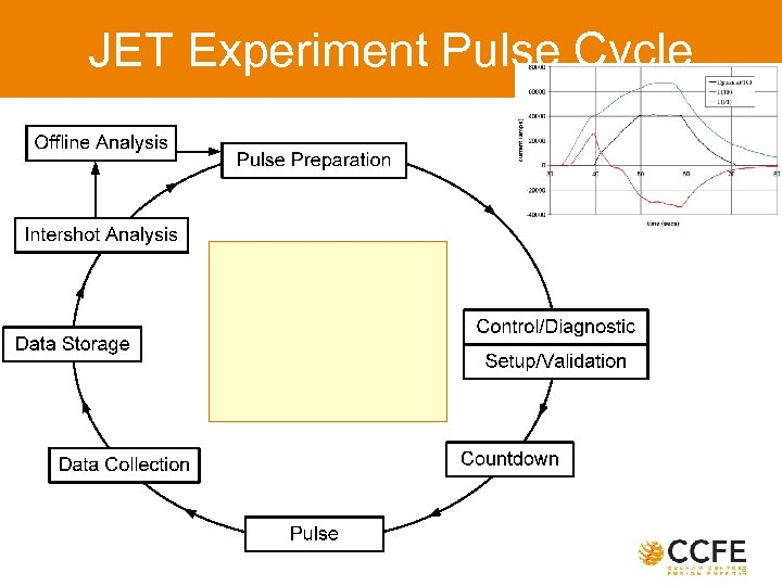 JET Experiment Pulse Cycle