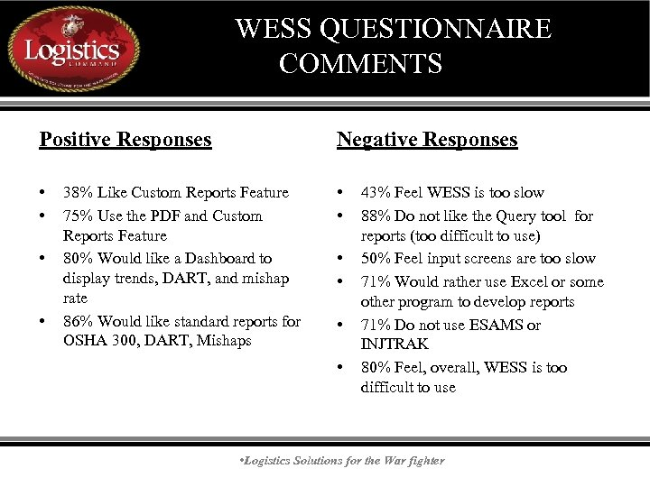 WESS QUESTIONNAIRE COMMENTS Positive Responses Negative Responses • • • 38% Like Custom Reports