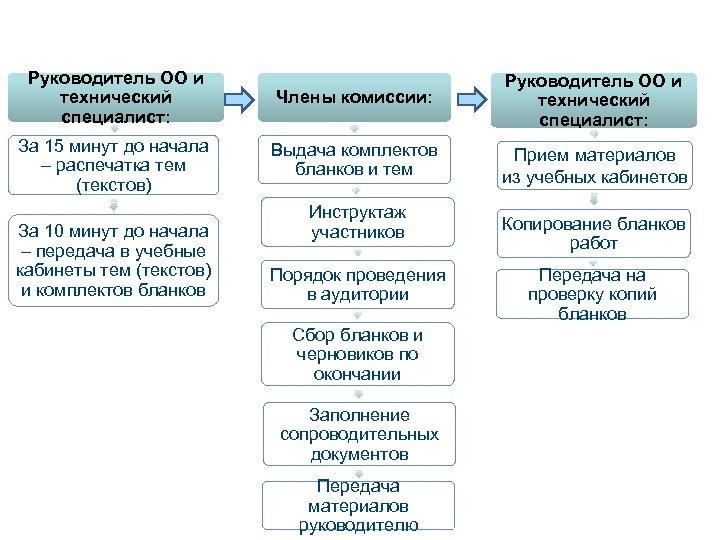 Проведение итогового сочинения (изложения) Руководитель ОО и технический специалист: Члены комиссии: Руководитель ОО и