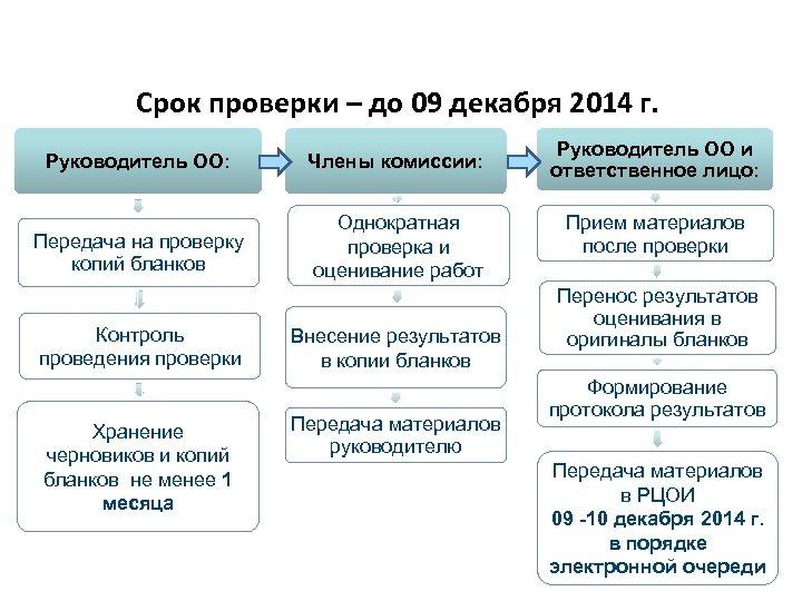 Проверка и оценивание итогового сочинения (изложения) Срок проверки – до 09 декабря 2014 г.
