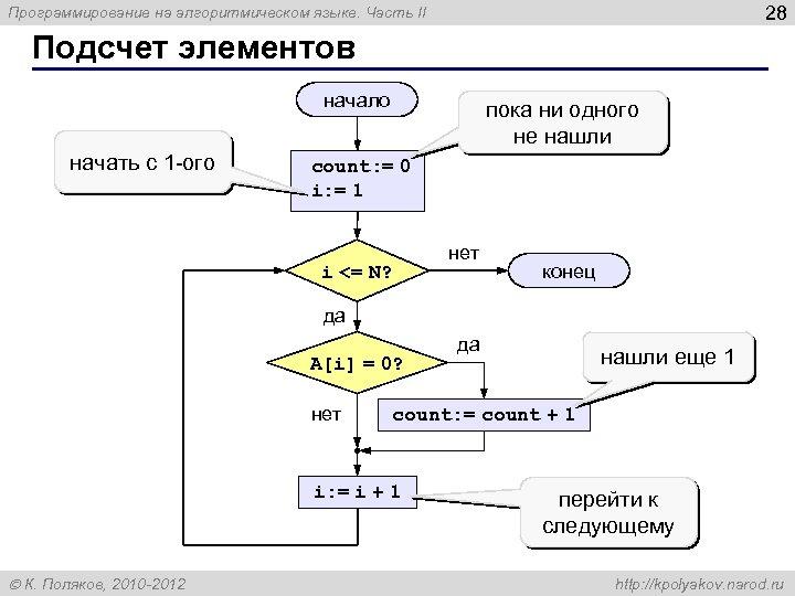28 Программирование на алгоритмическом языке. Часть II Подсчет элементов начало начать с 1 -ого