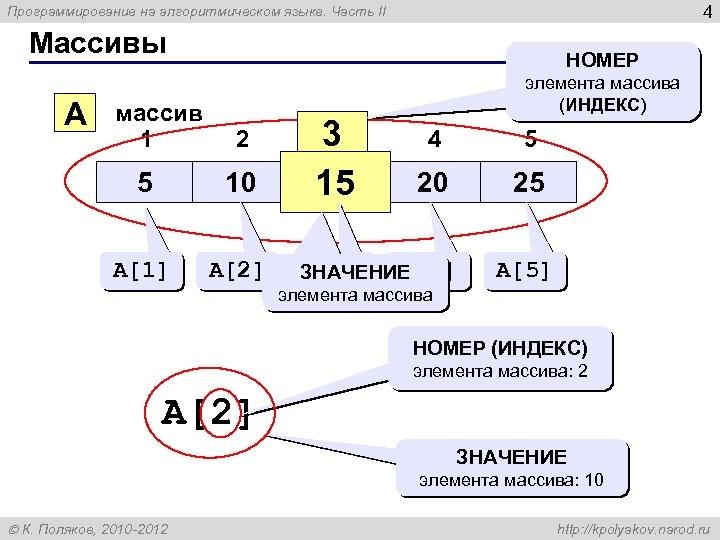 4 Программирование на алгоритмическом языке. Часть II Массивы A массив 1 НОМЕР 2 5