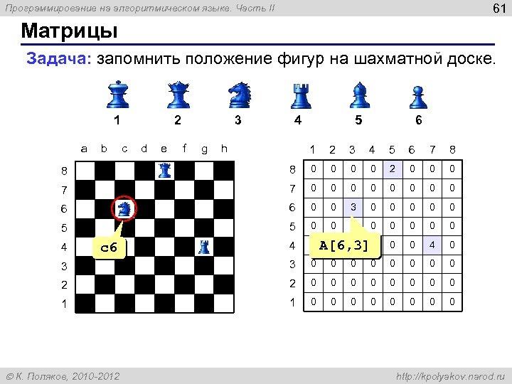 61 Программирование на алгоритмическом языке. Часть II Матрицы Задача: запомнить положение фигур на шахматной