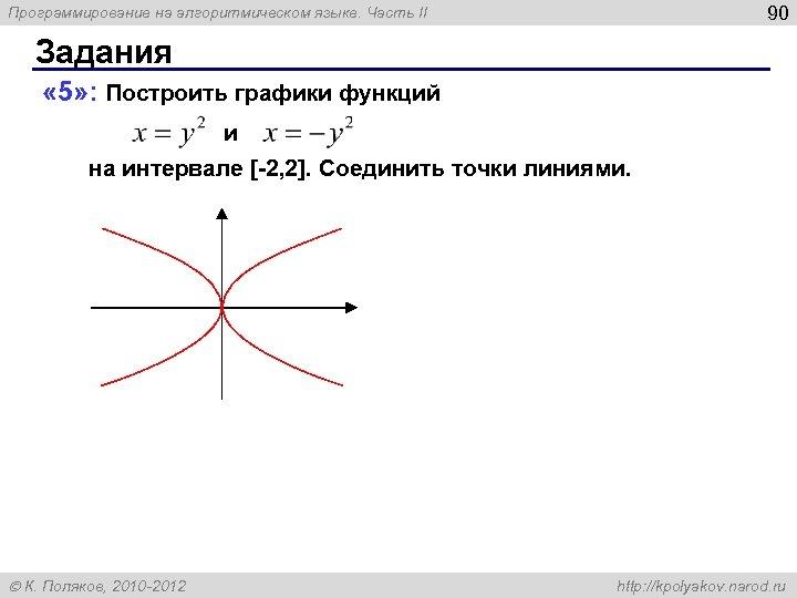 90 Программирование на алгоритмическом языке. Часть II Задания « 5» : Построить графики функций