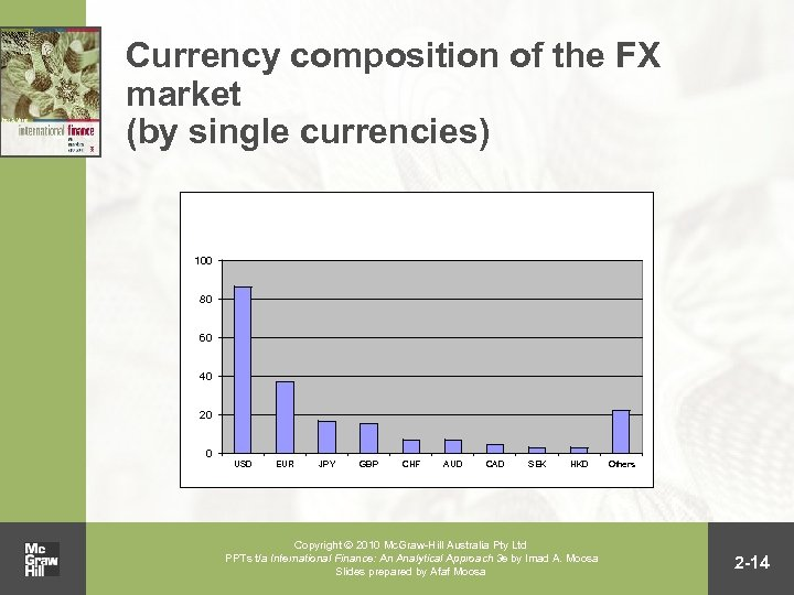 Currency composition of the FX market (by single currencies) 100 80 60 40 20