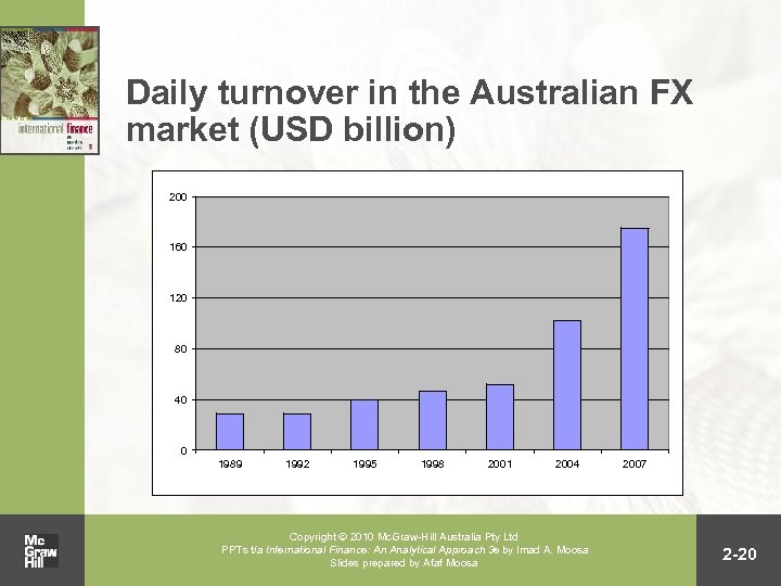 Daily turnover in the Australian FX market (USD billion) 200 160 120 80 40