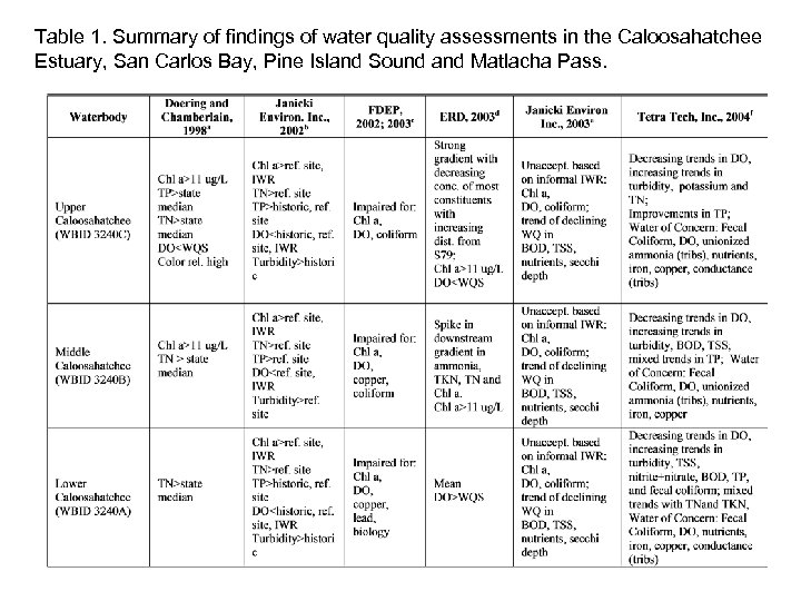 Table 1. Summary of findings of water quality assessments in the Caloosahatchee Estuary, San