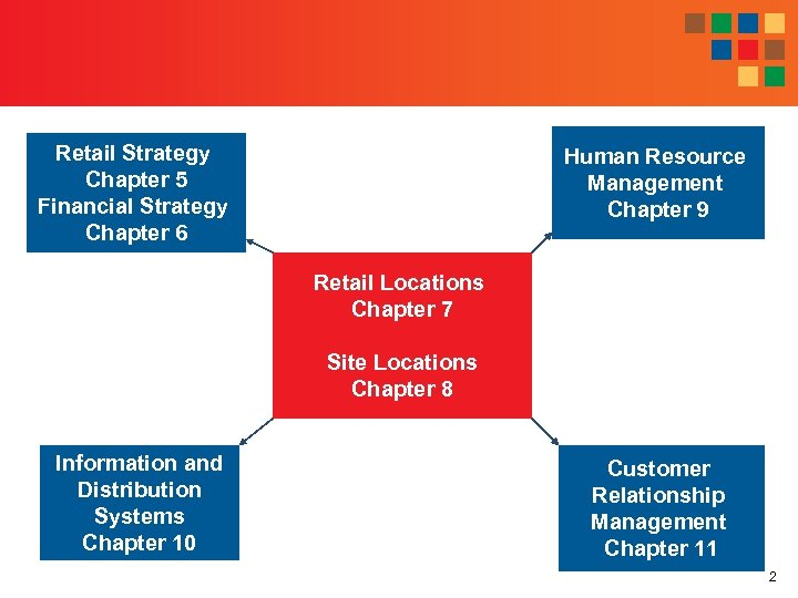 Retail Strategy Chapter 5 Financial Strategy Chapter 6 Human Resource Management Chapter 9 Retail