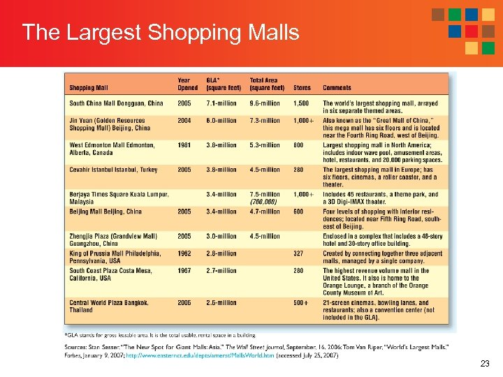 The Largest Shopping Malls 23