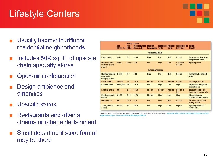 Lifestyle Centers ■ Usually located in affluent residential neighborhoods ■ Includes 50 K sq.