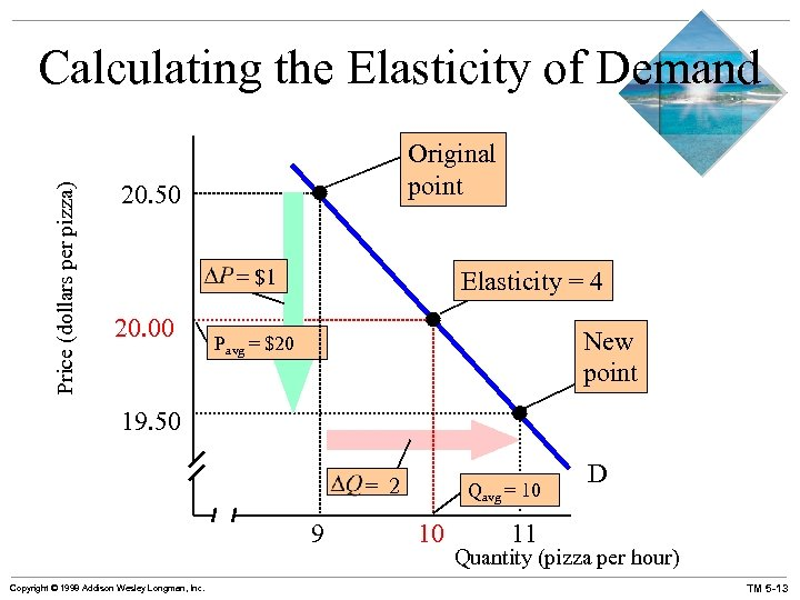 Price (dollars per pizza) Calculating the Elasticity of Demand Original point 20. 50 =