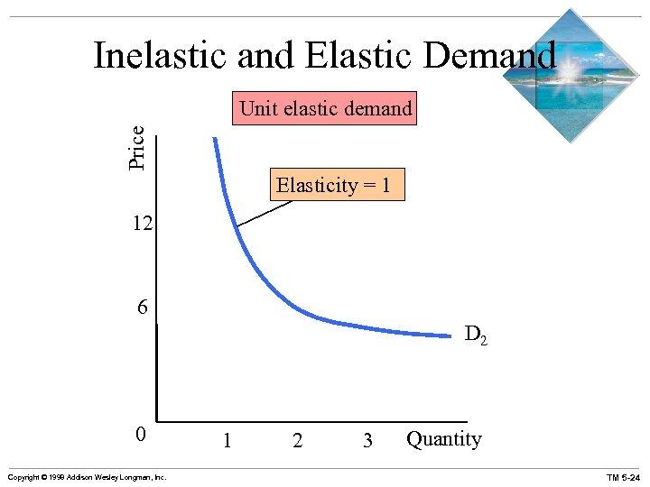 Inelastic and Elastic Demand Price Unit elastic demand Elasticity = 1 12 6 D