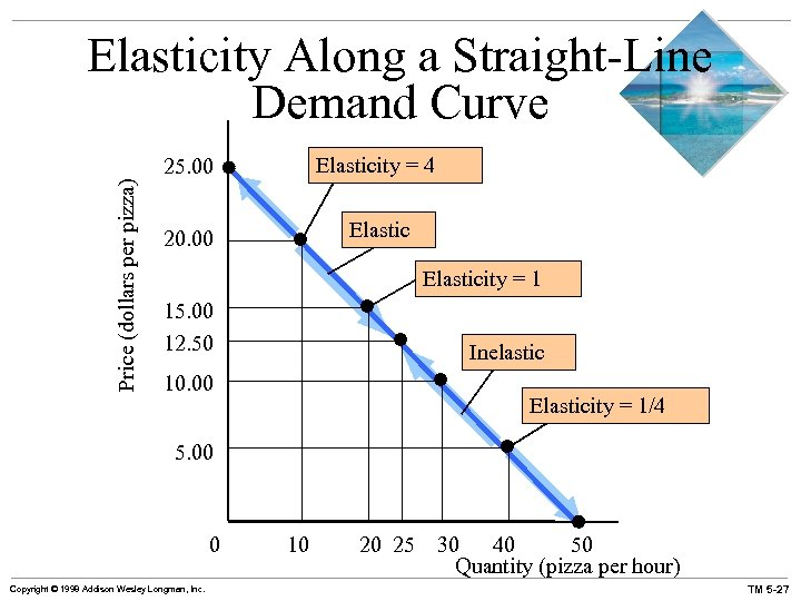Price (dollars per pizza) Elasticity Along a Straight-Line Demand Curve 25. 00 Elasticity =