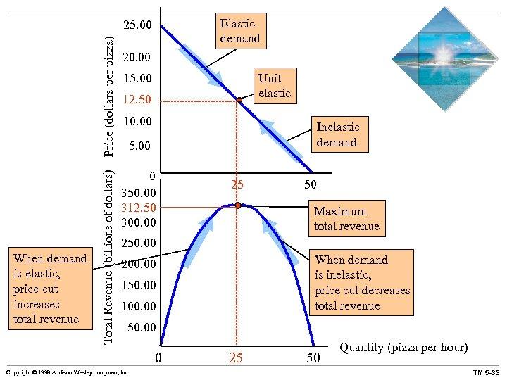 Elastic demand When demand is elastic, price cut increases total revenue Total Revenue (billions