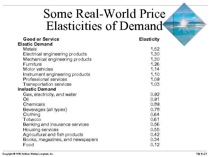 Some Real-World Price Elasticities of Demand Good or Service Elastic Demand Metals Electrical engineering