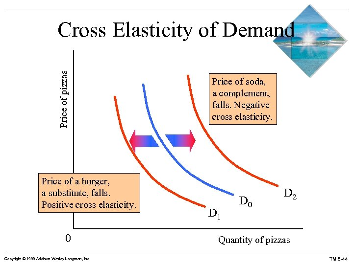Price of pizzas Cross Elasticity of Demand Price of a burger, a substitute, falls.