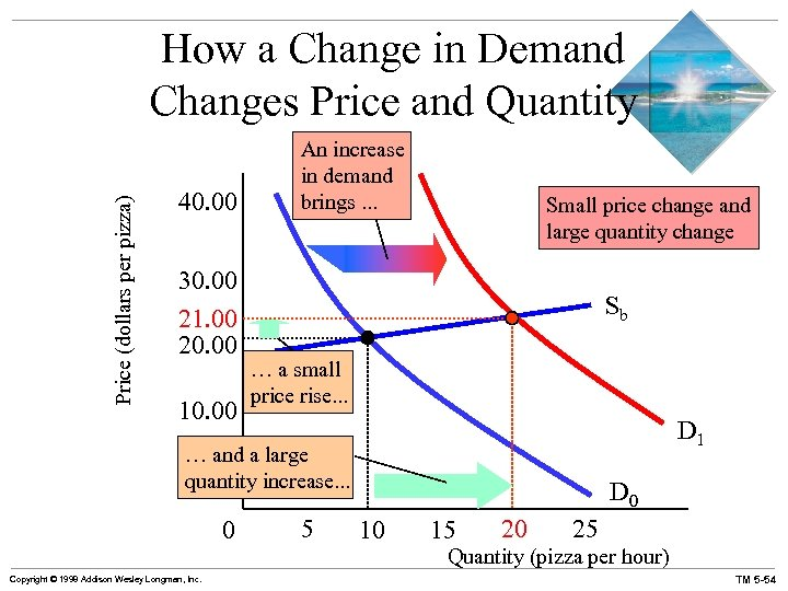 Price (dollars per pizza) How a Change in Demand Changes Price and Quantity 40.