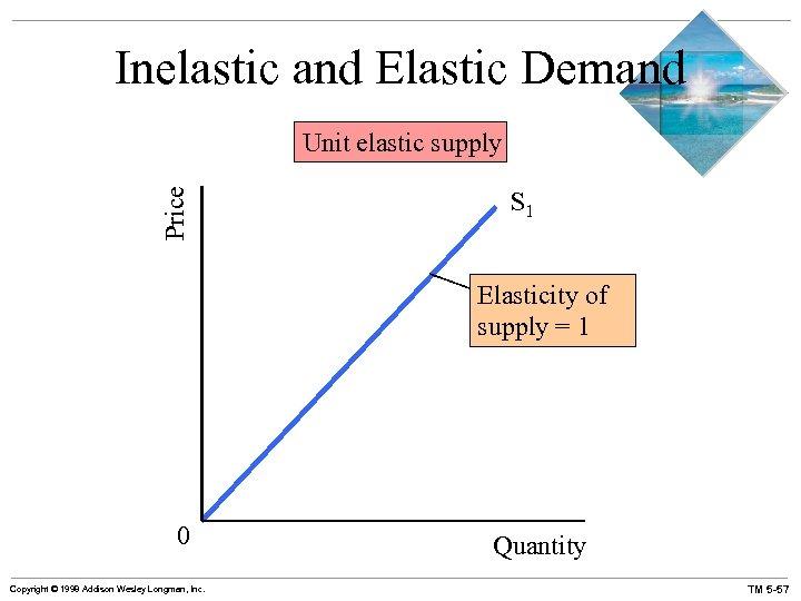 Inelastic and Elastic Demand Price Unit elastic supply S 1 Elasticity of supply =