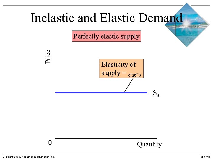 Inelastic and Elastic Demand Price Perfectly elastic supply Elasticity of supply = S 3
