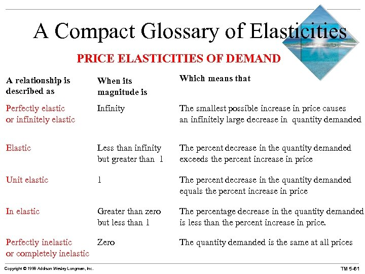 A Compact Glossary of Elasticities PRICE ELASTICITIES OF DEMAND A relationship is described as