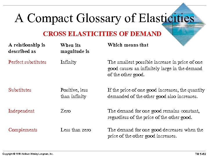 A Compact Glossary of Elasticities CROSS ELASTICITIES OF DEMAND A relationship is described as