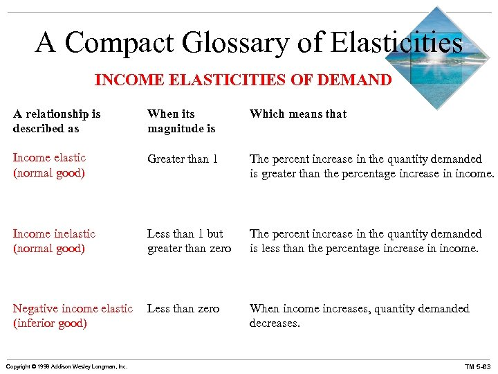 A Compact Glossary of Elasticities INCOME ELASTICITIES OF DEMAND A relationship is described as