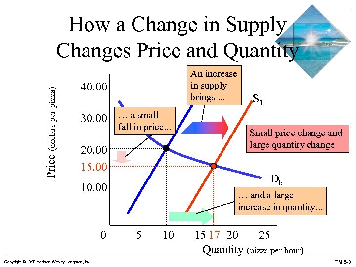 Price (dollars per pizza) How a Change in Supply Changes Price and Quantity An