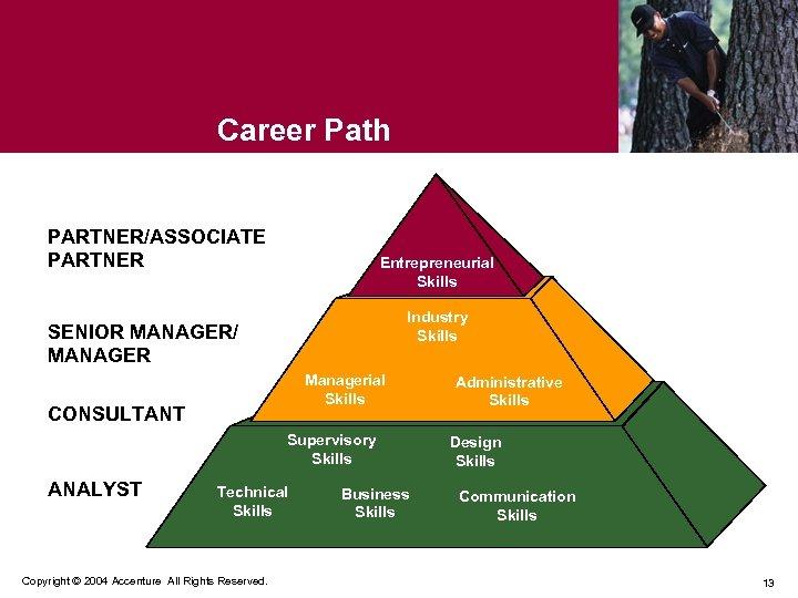 Career Path PARTNER/ASSOCIATE PARTNER Entrepreneurial Skills SENIOR MANAGER/ MANAGER Industry Skills Managerial Skills CONSULTANT