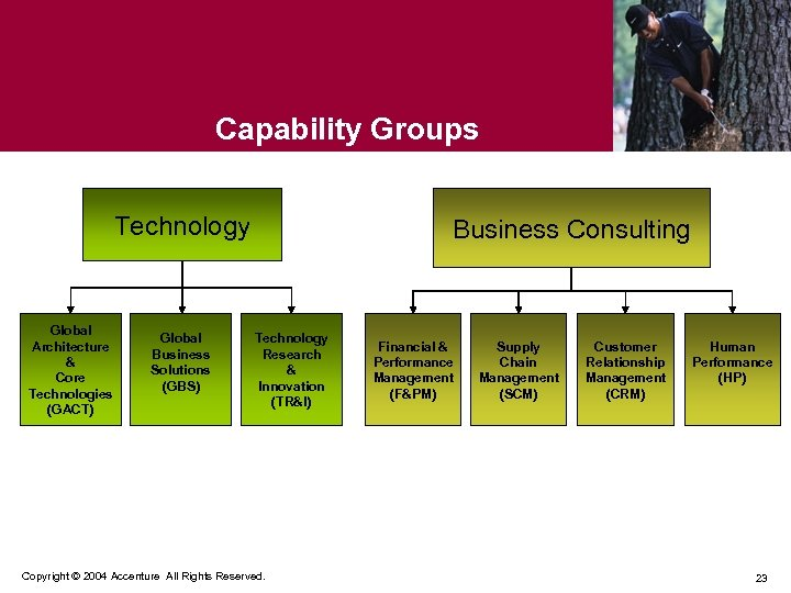 Capability Groups Technology Global Architecture & Core Technologies (GACT) Global Business Solutions (GBS) Business