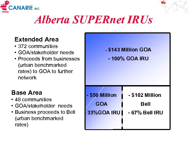 Alberta SUPERnet IRUs Extended Area • 372 communities • GOA/stakeholder needs • Proceeds from