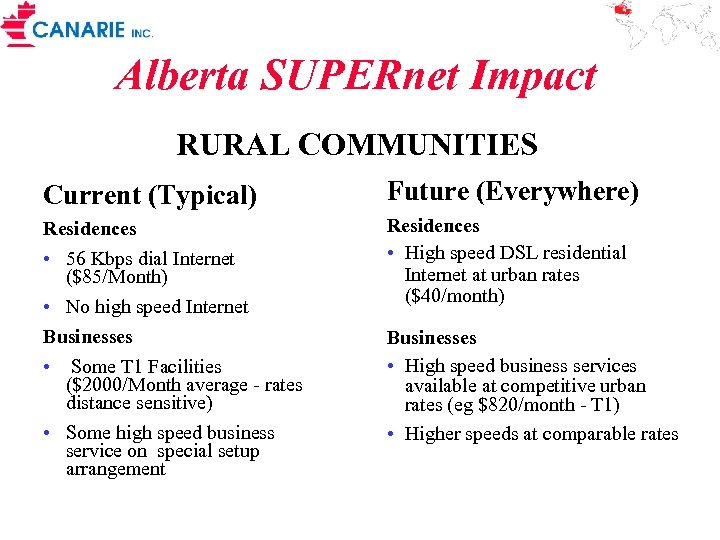 Alberta SUPERnet Impact RURAL COMMUNITIES Current (Typical) Future (Everywhere) Residences • 56 Kbps dial