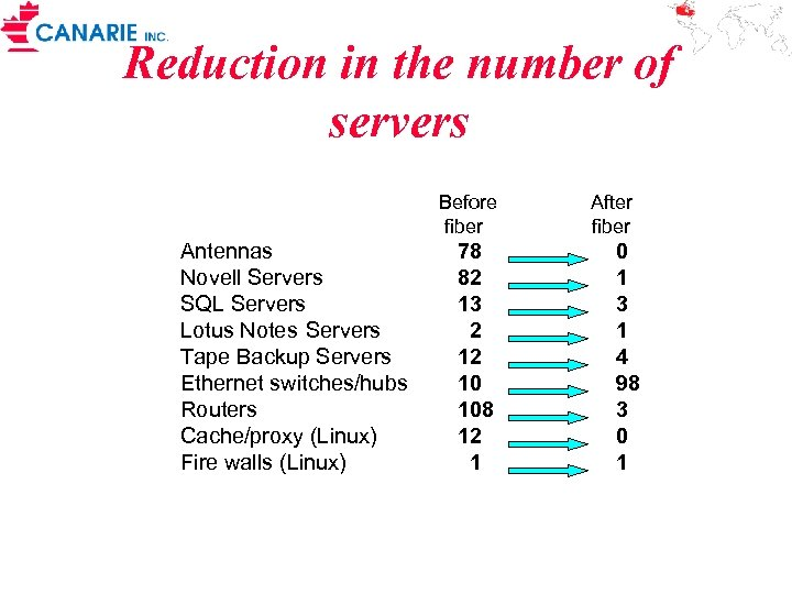 Reduction in the number of servers Before fiber Antennas Novell Servers SQL Servers Lotus