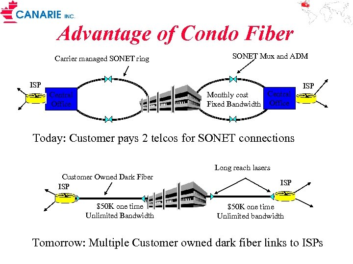 Advantage of Condo Fiber Carrier managed SONET ring SONET Mux and ADM ISP Central