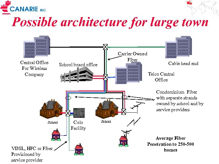 Possible architecture for large town Central Office For Wireless Company Carrier Owned Fiber School