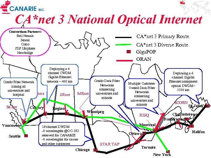 CA*net 3 National Optical Internet Consortium Partners: Bell Nexxia Nortel Cisco JDS Uniphase Newbridge