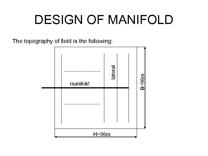 DESIGN OF MANIFOLD manifold H=96 m B=96 m lateral The topography of field is