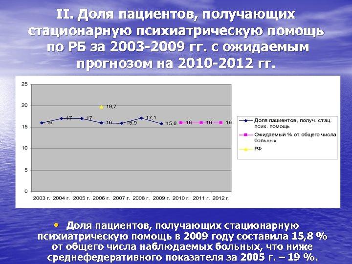 II. Доля пациентов, получающих стационарную психиатрическую помощь по РБ за 2003 -2009 гг. с