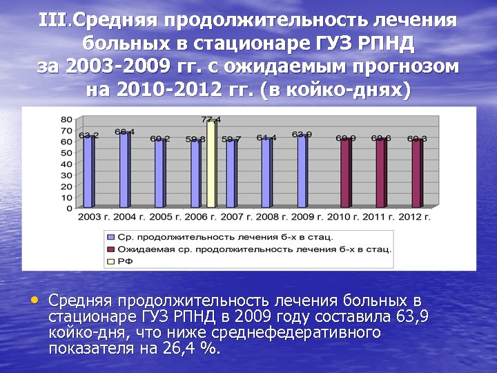 III. Средняя продолжительность лечения больных в стационаре ГУЗ РПНД за 2003 -2009 гг. с