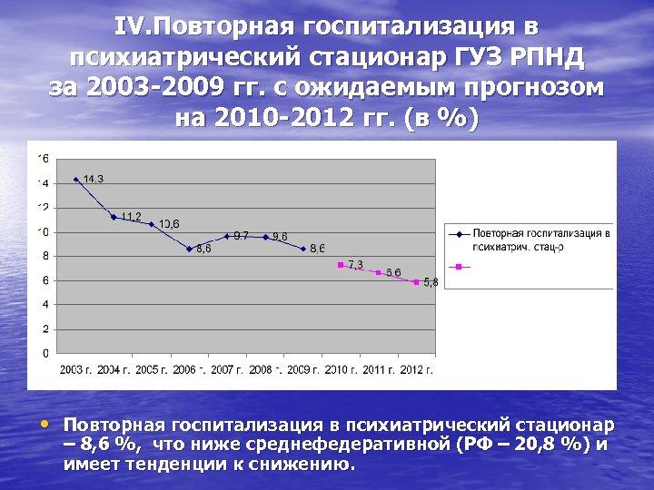 IV. Повторная госпитализация в психиатрический стационар ГУЗ РПНД за 2003 -2009 гг. с ожидаемым