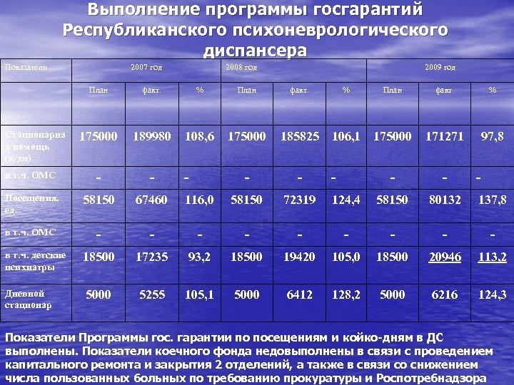 Выполнение программы госгарантий Республиканского психоневрологического диспансера Показатели 2007 год 2008 год 2009 год План