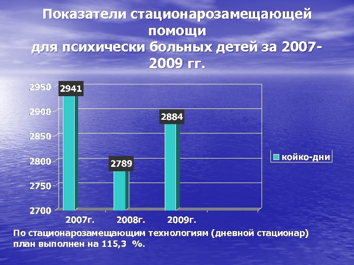 Показатели стационарозамещающей помощи для психически больных детей за 20072009 гг. По стационарозамещающим технологиям (дневной