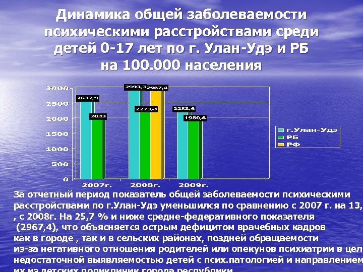Динамика общей заболеваемости психическими расстройствами среди детей 0 -17 лет по г. Улан-Удэ и
