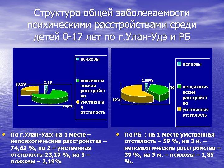 Структура общей заболеваемости психическими расстройствами среди детей 0 -17 лет по г. Улан-Удэ и